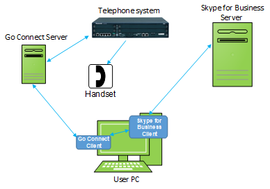 Go Connect Attendant Skype for Business Setup
